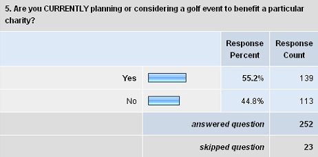 Golf Survey